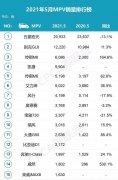 5月MPV销量排行榜,别克GL8大卖,传祺、本田两款上榜