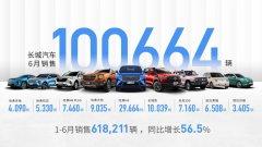 长城汽车6月销量公布 海外销量同比猛增200.3%