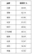 国产车保值率排行榜,你的车保值率咋样?