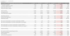 解读特斯拉Q2财报:连续2财年盈利,净利润首超10亿美元