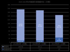 8月比亚迪汽车销量同比率超越所有传统车企